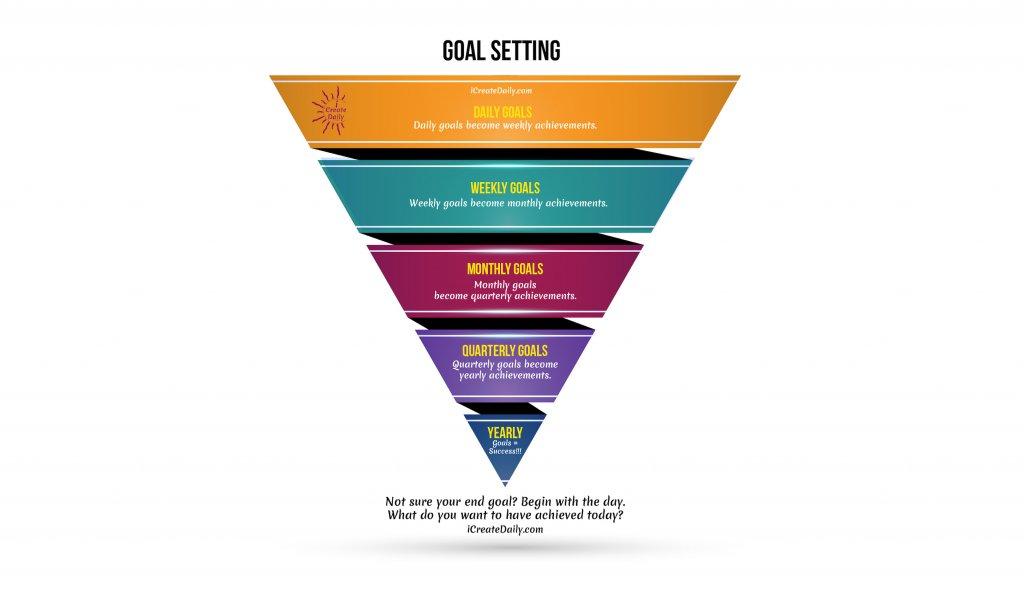 short term goals, micro goals, daily goals