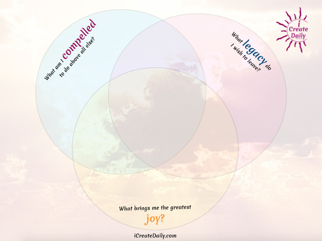 Find the intersecting answers and you will be closer to connecting to purpose. You can also create each of these as a venn diagram circle, and ponder the intersecting center. 3 QUESTIONS TO HELP DISCOVER PURPOSE. #Purpose #QuestionsOnPurpose #DiscoverYourPurpose #LegacyQuestions #WhatBringsYouJoy #PurposeVennDiagram #Compelling