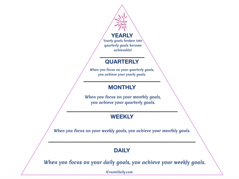 Each day, week, and month your vision grows and shifts as you progress through the 90 Day Goals Planner process. #AchieveYourGoals #SettingGoals #DailyGoals #WeeklyGoals #MonthlyGoals #QuarterlyGoals #AnnualGoals