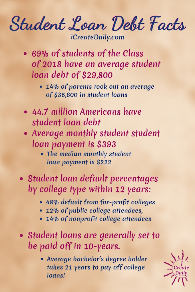 REASONS NOT TO GO TO COLLEGE:  Student Loan Debt Statistics; #ReasonsNotToGoToCollege #CollegeDebt #StudentLoanDebt #AlternativeEducation #StudentDebtFacts #CollegeMemes