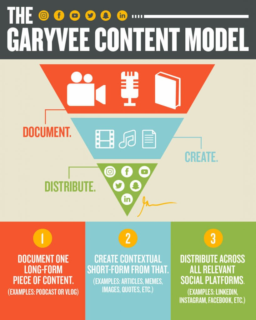 Content Distribution Model infographic by Gary Vaynerchuk. #GaryVee #GaryVaynerchuk #ContenCreationInfographic #SocialMediaContent #iCreateDaily #ContentCreators
