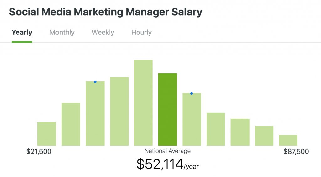 Social Media Manager Salary chart by ZipRecruiter REASONS NOT TO GO TO COLLEGE: Learn while you earn doing what you enjoy: sharing, caring, commenting and creating content and art as a social media manager and content creator. #ReasonsNotToGoToCollege #CollegeDebt #StudentLoanDebt #AlternativeEducation #SettingGoals  #CollegeMemes #AchieveYourGoals #Freelancers #Writers #Artists #Creators #ContentCreators